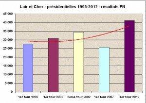 Tous les résultats du Loir et Cher par canton et par commune dans Loir et Cher tableau-41-300x212