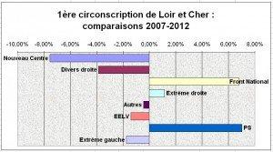 Loir et Cher : analyse des résultats de la 1ère circonscription dans Analyse Resultats-4101-300x167