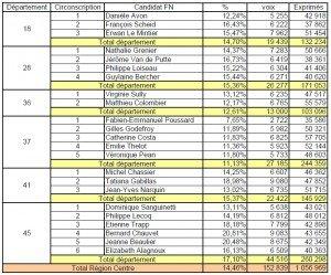Législatives : les résultats du Front National en Région Centre dans Législatives 2012 Resultats-Region-Centre-300x249