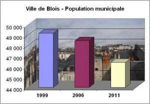 Insee Blois 2004-2011