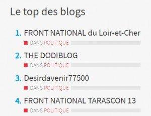 Top blogs 2016-07-01