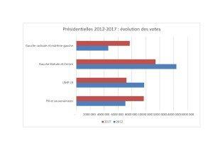 Pres 2012-2017