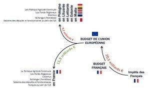 Contribution Française UE