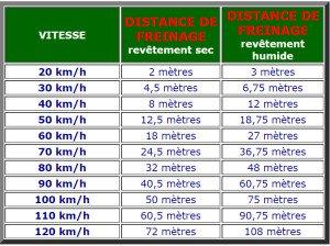 distances freinage