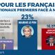Marine Le Pen 1ère opposante à Macron.