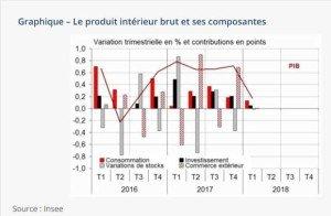 Croissance France 1T-2018