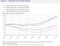Emploi salarié : l'écart se creuse en Région Centre-Val de Loire.