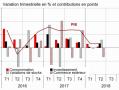 Croissance : la méthode Macron ne vaut pas mieux que la méthode Hollande.