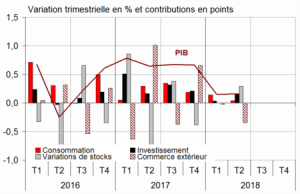 INSEE croissance 2T 2018